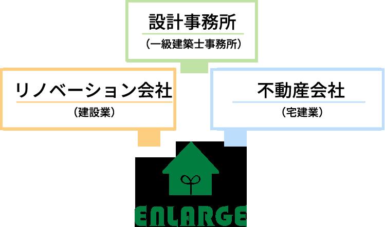エンラージは、リノベーション会社・不動産会社・設計事務所の3つを兼ねていて、それぞれの免許や許可を得ています。